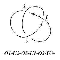 Trefoil knot with Gauss code
